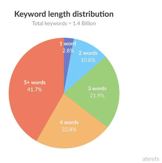 distribucion keywords trafico